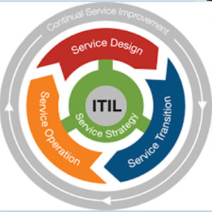 Information Technology Infrastructure Library (ITIL) – Foundation V3
