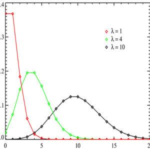 Linear & Logistic Regression
